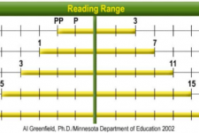 Range of Readers in 1 Classroom